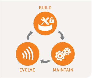 Sensor Logic Build Evolve